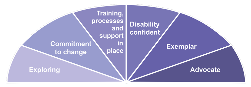 Diagram showing the employer journey (Exploring; Commitment to change; Training, processes and support in place; Disability confident; Exemplar; Advocate)